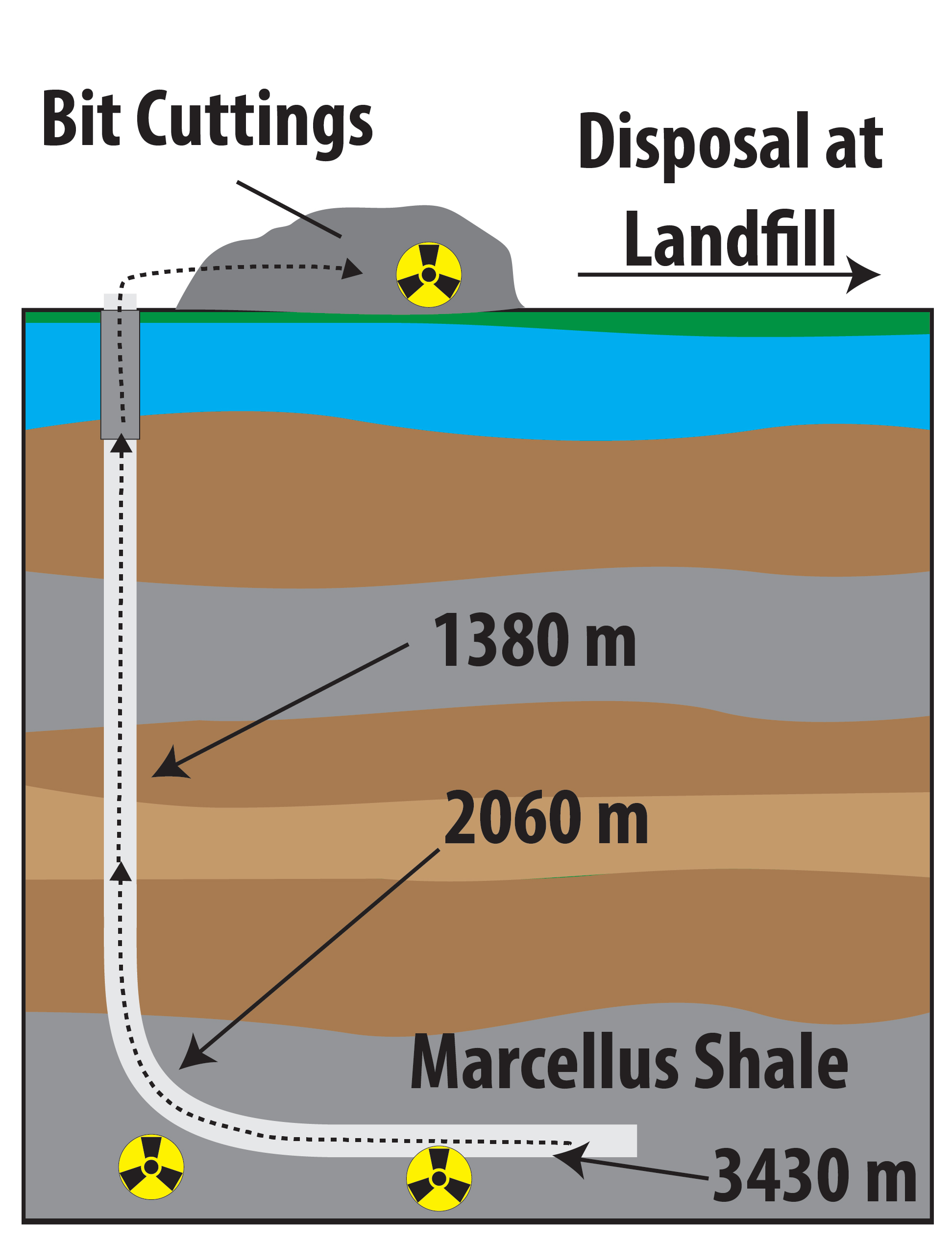Report finds additional radioactive materials in gas well drill high resolution image gamestrikefo Choice Image